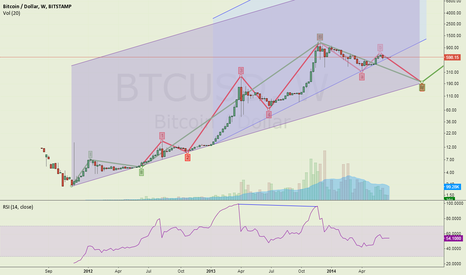 BTCUSD: Make or break? Bitcoin at long term log trend line.