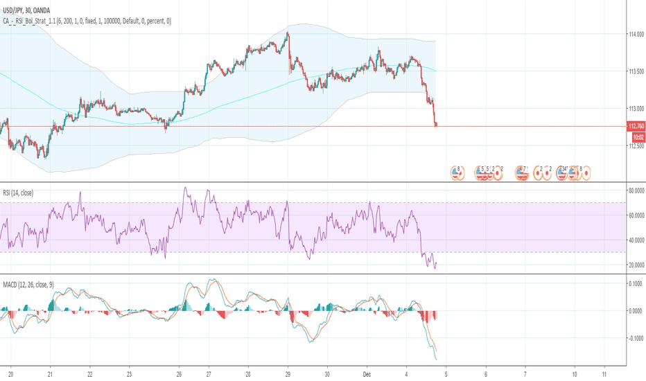 USDJPY: GWFX Global: USD/JPY is appearing to be bearish.