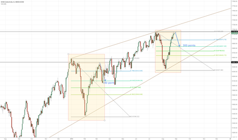 DJI: Will history repeat itself?