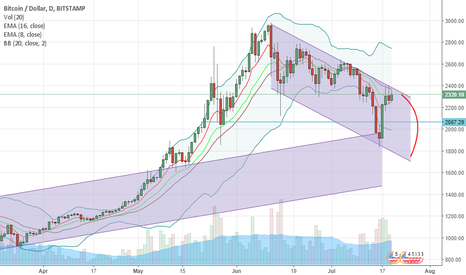 BTCUSD: BTCUSD Within a channel