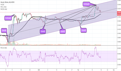 LTCBTC: Litecoin (LTC) Technical Analysis and Trading Strategy. Follow!