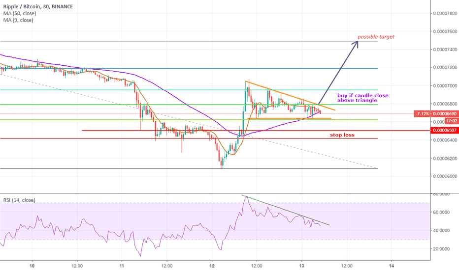 XRPBTC: MINI OPPORTUNITY FOR XRP