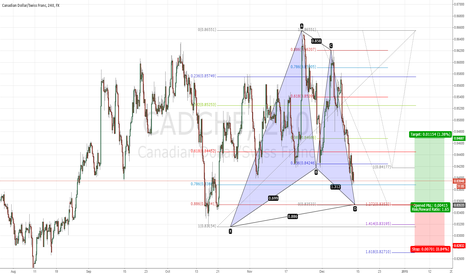 CADCHF: cadchf gartley