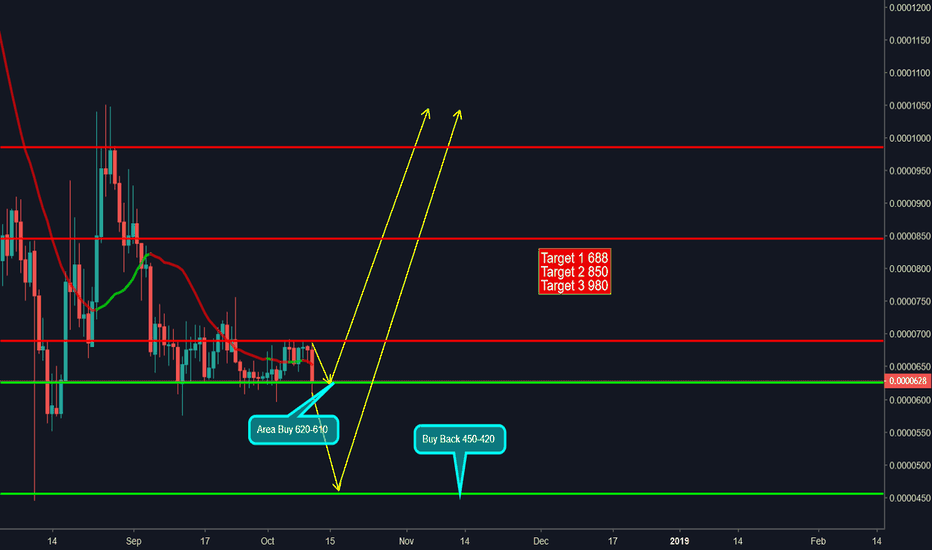 AIONBTC: AION/BTC in strong support