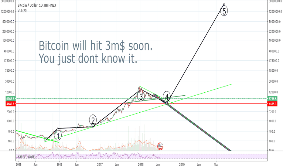 BTCUSD: BTC will hit 3m$ soon. Here is why