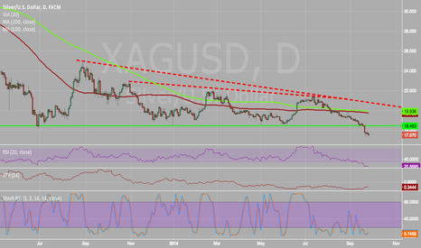 XAGUSD: Silver dropping below significant support level
