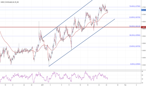 EURUSD: Euro needs a breach