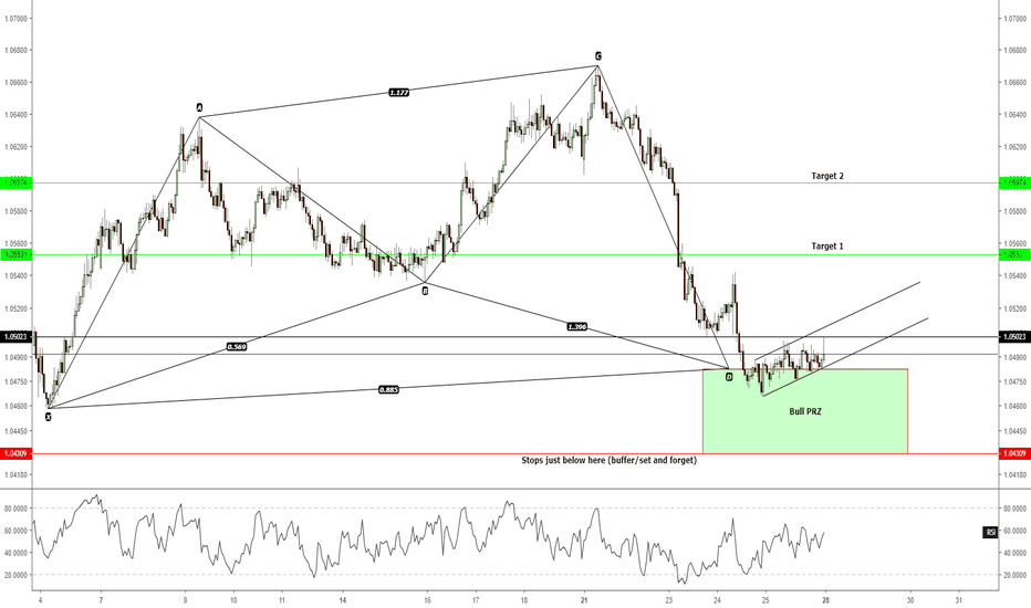 AUDNZD: H1 - An opportunity to long this week...