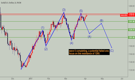 XAUUSD: XAUUSD for short in long term