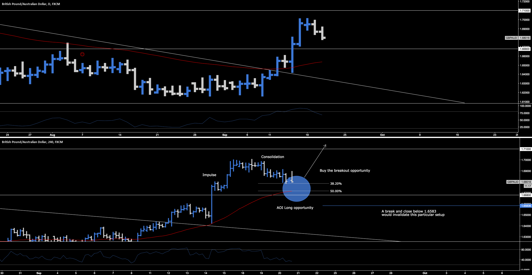 GBP.AUD > Long Opportunity