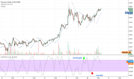 ETHUSD: rsi stochastic oversold and overbought