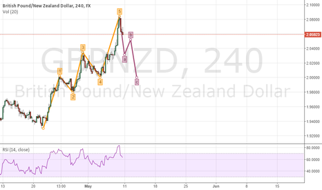 GBPNZD: GBP/NZD Long Predictions at 2.000