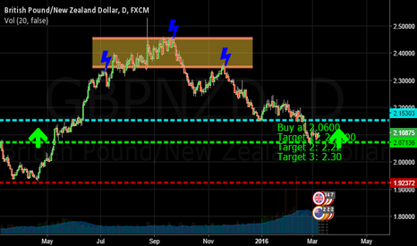 GBPNZD: Why we should buy GBPNZD