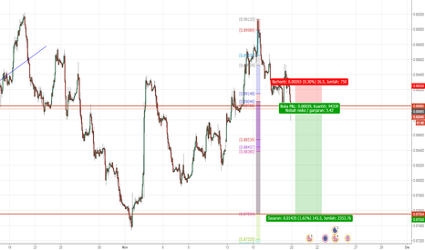EURGBP: EURGBP : Sell di Broken Support