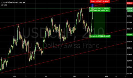 USDCHF: USDCHF rejected