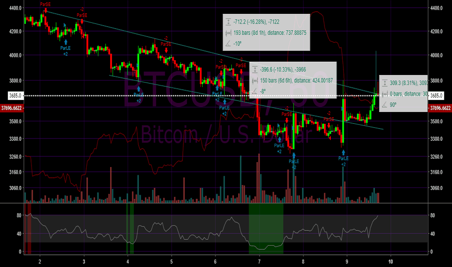 BTCUSD: Bitcoin (BTC) to $4000 USD