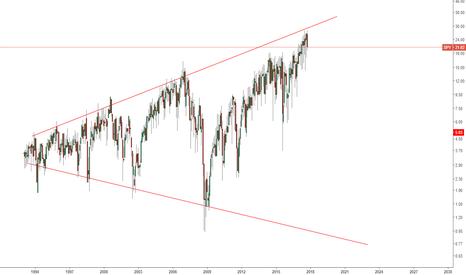 SPY/VIX: The Scariest Chart SPY/VIX Ratio