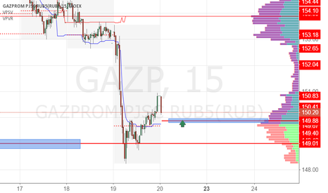 GAZP: Газпром покупка 149.80