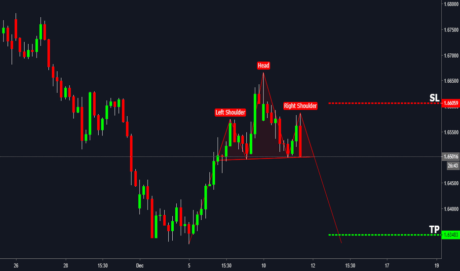 EURNZD: EURNZD Head and Shoulder Pattern Formation !!!