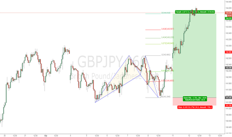 GBPJPY:  Education example: GBPJPY  bat