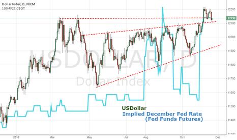 USDOLLAR: Dollar Drops As Fed Hike Certainty Rises