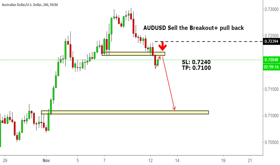 AUDUSD: AUDUSD Sell the Breakout+ pull back