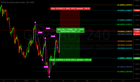 GBPCAD: Gbp/Cad Cypher Pattern SHORT