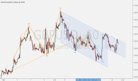 GBPUSD: GBPUSD - Waves structures: channel technique for price range