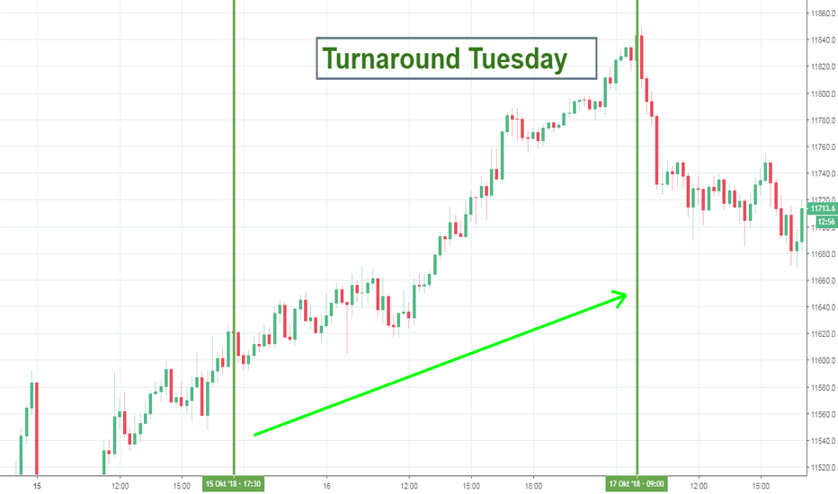DE30EUR: Turnaround Tuesday