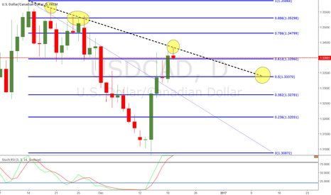 USDCAD: UC 240 SELL