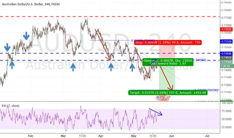 AUDUSD: AUDUSD Trend Continuation