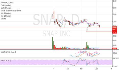 SNAP: At strong support resistance level