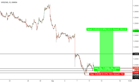 USDCAD: Fingers crossed.