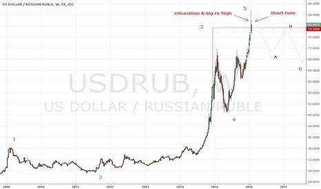USDRUB: Short USDRUB