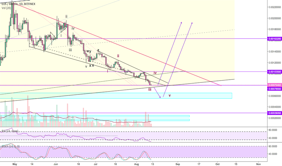EOSBTC: EOS ($EOS): Bouncing crucial support