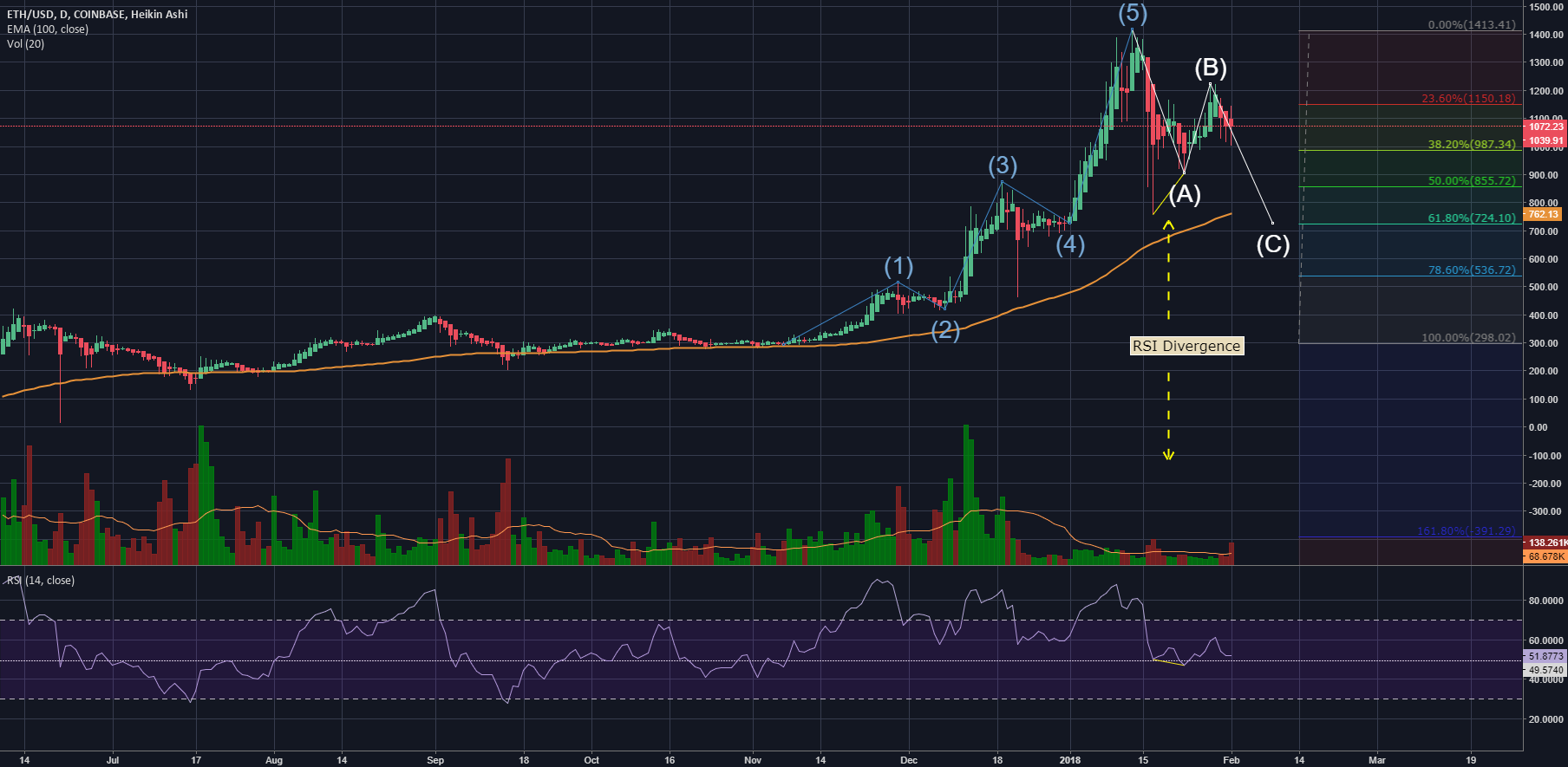 ETHUSD on the C wave