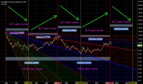 DXY: Dollars alternating cycle sequences: Currently in a bearmarket