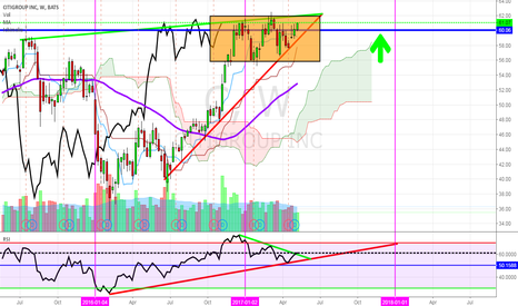 C: CITIGROUP- Where Is It Going?