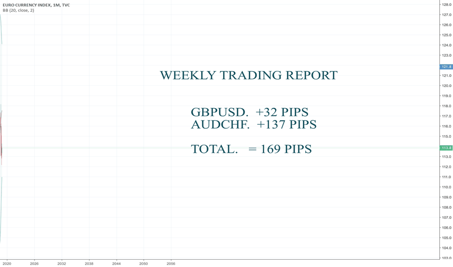 EXY: Weekly Trading Report