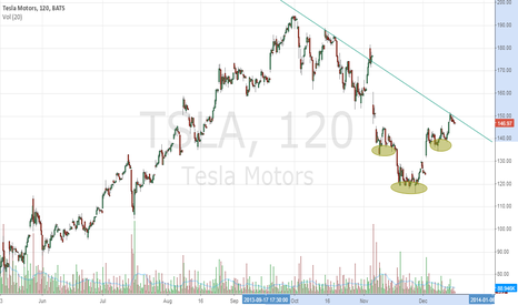 TSLA: TSLA Reverse H&S and Potential Breakout