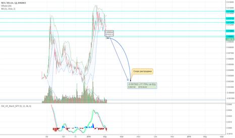 NEOBTC: NEO/BTC скоро распродажа