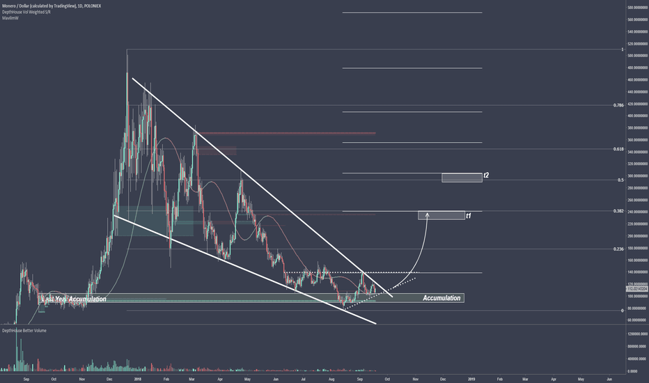 XMRUSD: Monero Multi Month Wedge [About To Breakout]