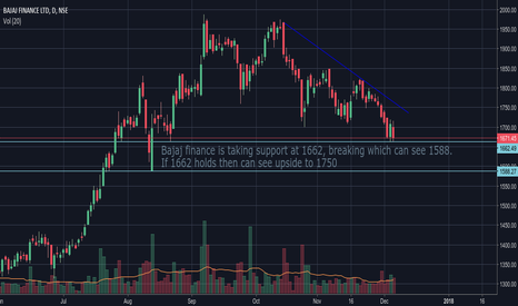 BAJFINANCE: Bajaj finance view