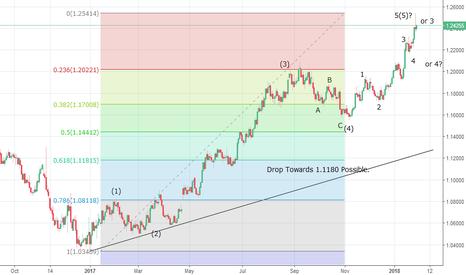 EURUSD: EURUSD Preparing To Reverse Towards 1.1180?
