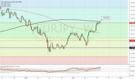 EURJPY: Time to SELL EUR/JPY?