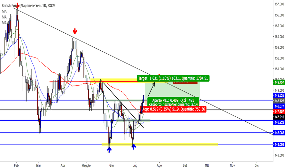 GBPJPY: gbpjpy ulteriore spinta