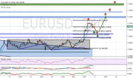 EURUSD: Analysis and Forecast EUR / USD - Weekly review (08.02-12.02)