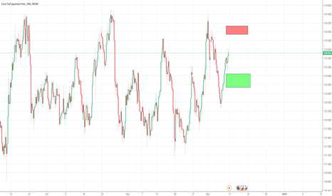 EURJPY: Potential Long and Short chance