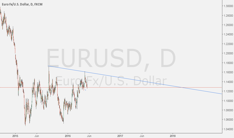 EURUSD: SELL ERUUSD 1.2900-1.3000 RANGE SL LATER TARGET  1.0800