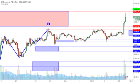 ETHUSD: ETHUSD Perspective And Levels: Range Break Out.